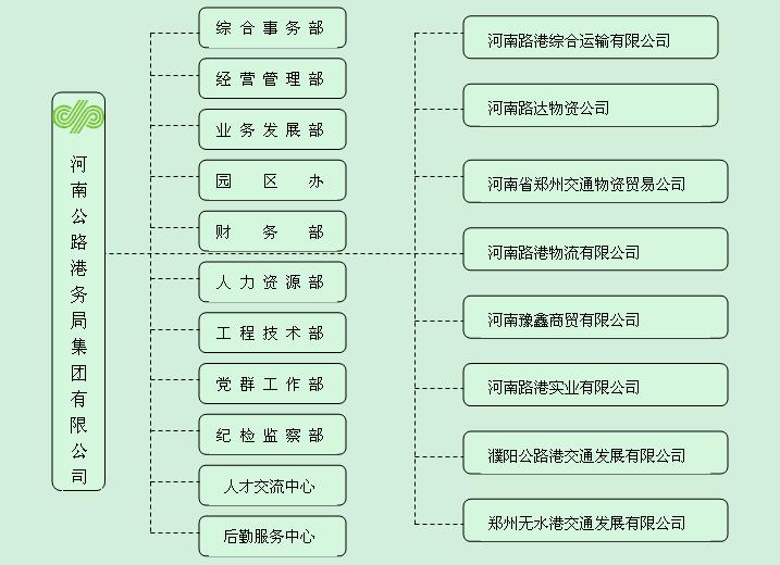 组织架构-河南公路港务局集团有限公司